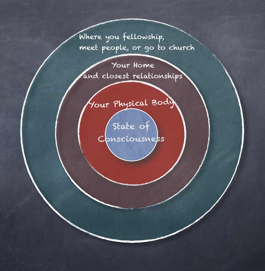 Diagram of Spiritual Wellness and the four loyalties