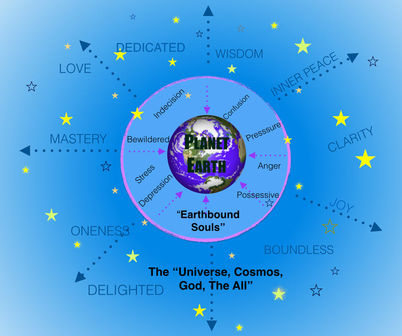 School of Planet Earth - Earthbound Souls - The Universe, God, the All